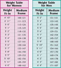 Weight Against Height Chart Pin On Health Secrets 2