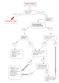 Larynx Chart Flow Chart Managing A Sore Throat On Meducation