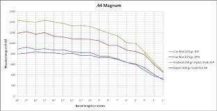 22 Magnum Ballistics Chart Skillful 22 Magnum Ballistics Chart 17 Hmr Bullet Drop 17
