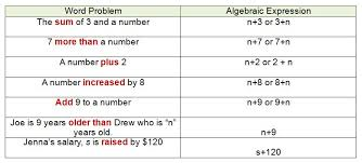 Math Expressions 120 Chart Translating Algebra Expressions