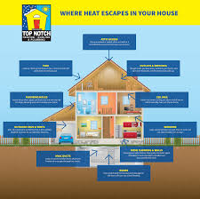 INFOGRAPHIC: Where Heat Escapes Your Home | Kansas City Heating Company