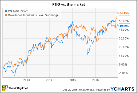 Gillette Share Price Chart How Risky Is Procter Gamble Co Stock The Motley Fool