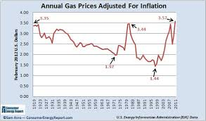 Rising Gas Prices How High Has It Gone Over The Years Charts