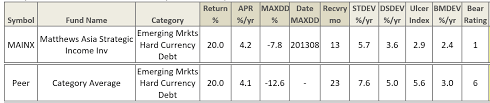 columbia strategic income fund fact sheet search results for mainx mutual fund observer