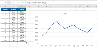 Excel Line Chart Skip Blanks How To Show True Blanks In A Chart In Excel