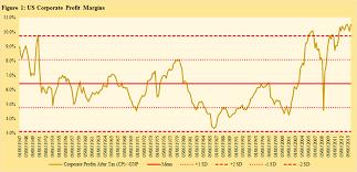 Corporate Profit Margins Chart Us Historical Corporate Profit Margins Brian Langis