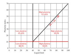 Aashto Soil Classification System Aashto Chart