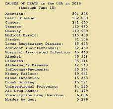 Causes Of Death In The United States
