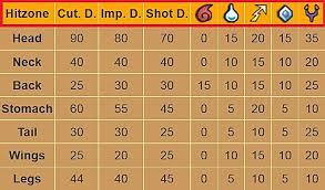 Prototypical Monster Hunter World Monster Weak Point Chart