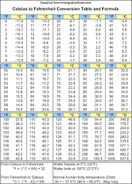 filename celsius to fahrenheit conversion table and formula png