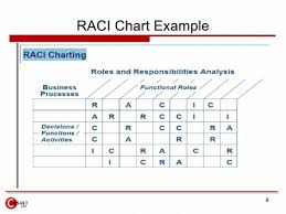 raci chart excel raci chart instructions and excel download raci charts how