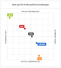 Voting Comparison Chart How Vote Compass Helps You Cut Through The Election Clutter