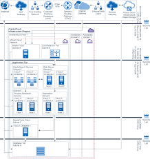 Ha Architecture Design Learn About Deploying Peoplesoft On Oracle Cloud Infrastructure