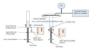 How To Adjust The Bench Set Of A Control Valve Actuator