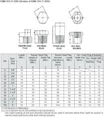 Hex Nut Size Chart In Mm Socket Wrench Clearance Chart Ashiyarc Co