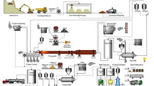 Cement Cyclone Design Cement Manufacturing Process Infinity For Cement Equipment