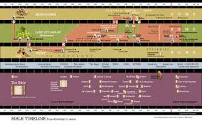 Bible Timeline Chart Bible Timeline The1way