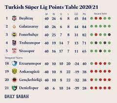 Beşiktaş clinches Turkish Süper Lig title after flawless final week | D