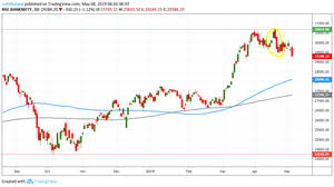 Nifty Charts And Patterns Decoding Contradicting Chart Patterns