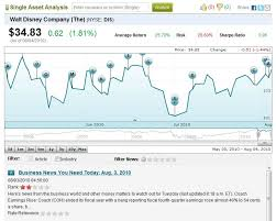Interactive Stock Charts Kalengo Releases Interactive Stock Chart Spotted With Custom