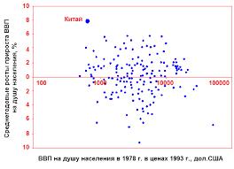 Реферат Экономические реформы в Китае и России и преимущества и  Уровень экономического развития и темпы экономического роста в 1979 1996 гг 209 стран