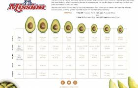 Avocado Tree Size Chart Mission Updates Avocado Guide
