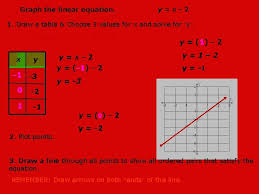 graph the linear equation yx 2 1 draw
