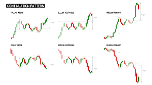 Chart Patterns Continuation And Reversal Patterns