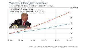 President Trump Would Send The National Debt Soaring