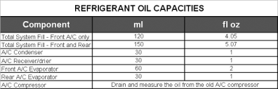 Ford Refrigerant Capacity Charts Repair Guides