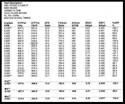 Ngk Spark Plug Upgrade Chart Ngk Spark Plug Chart Pdf Bedowntowndaytona Com