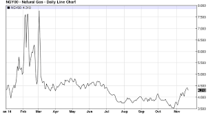 Ng Price Chart Natural Gas Prices Vs Crude Oil Prices