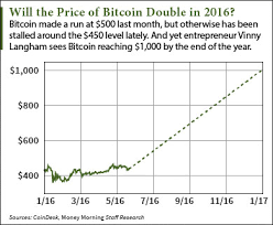 This Bitcoin Price Prediction Sees A 2016 Rise To 1 000