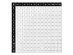 Chart Up To 100x100