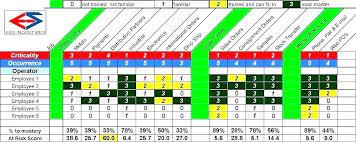Employee Training Matrix Template Excel Attractive Skills Matrix Templates Mold Resume Ideas
