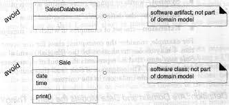 Domain Model What Is A Domain Model In Uml Tutorial 20 November 2019