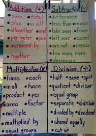 Addition And Subtraction Key Words Anchor Chart Well I Finally Took Some Pictures Of The Anchor Charts I