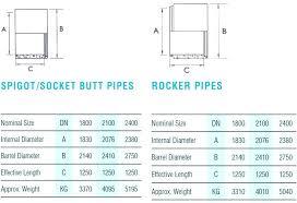 Socket Chart Standard Socket Size Recingenieria Com Co