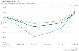 Oil Etfs Outperformed Crude Oil Last Week