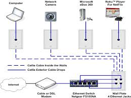 t568a t568b rj45 cat5e cat6 ethernet cable wiring diagram home home ethernet wiring contractor at Home Ethernet Wiring