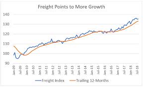 The Usdt Cass Freight Index Depicts Longer Bull Market