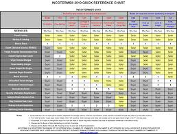 Freight Incoterms Chart Falcon Shipping