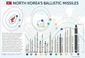 North Korea Nuclear Threat In 3 Charts