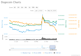 Bitcoin Value Then And Now Dogecoin Price Chart Usd