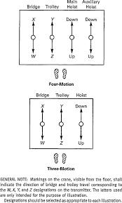 9 recommended arrangement of controllers radio crane control transmitter lever arrangement