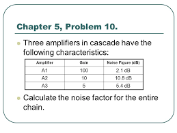 three amplifiers in cascade have the following characteristics calculate