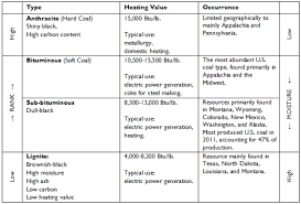 The U S Coal Industry Historical Trends And Recent