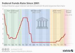 Real Fed Funds Rate Chart Chart Reserve Ups Federal Funds Rate Statista