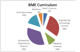 Biomedical Engineering Job Description Awesome DEPARTMENT OF BIOMEDICAL ENGINEERING