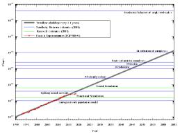Whole Brain Child Chart Mind Uploading Wikipedia